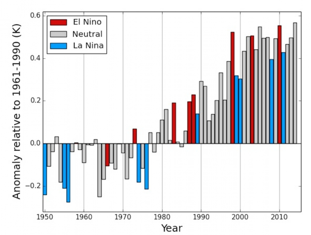 2014: Putting The Hottest Year On Record In Perspective