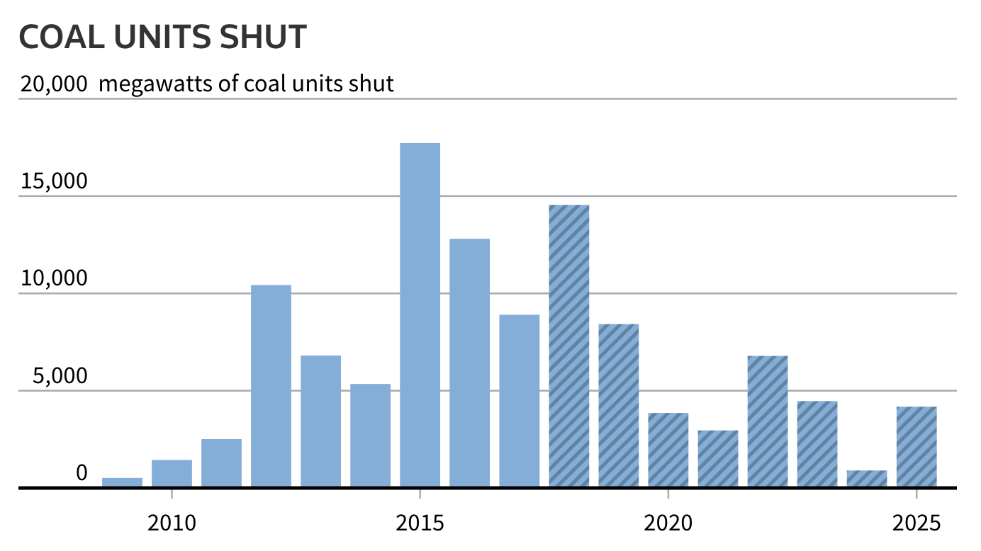 What's Driving the Decline of Coal in the United States