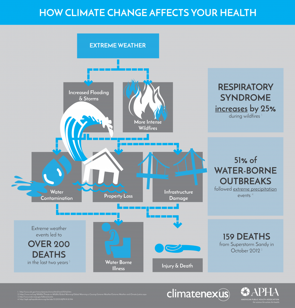 How Extreme Weather Impacts Public Health