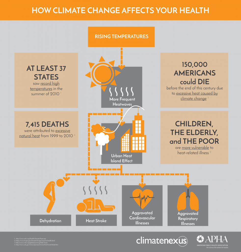 How Extreme Heat & Heatwaves Impact Public Health