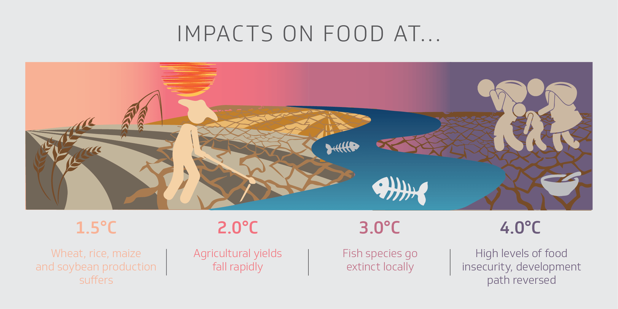 Comparing climate impacts at 1.5°C, 2°C, 3°C and 4°C