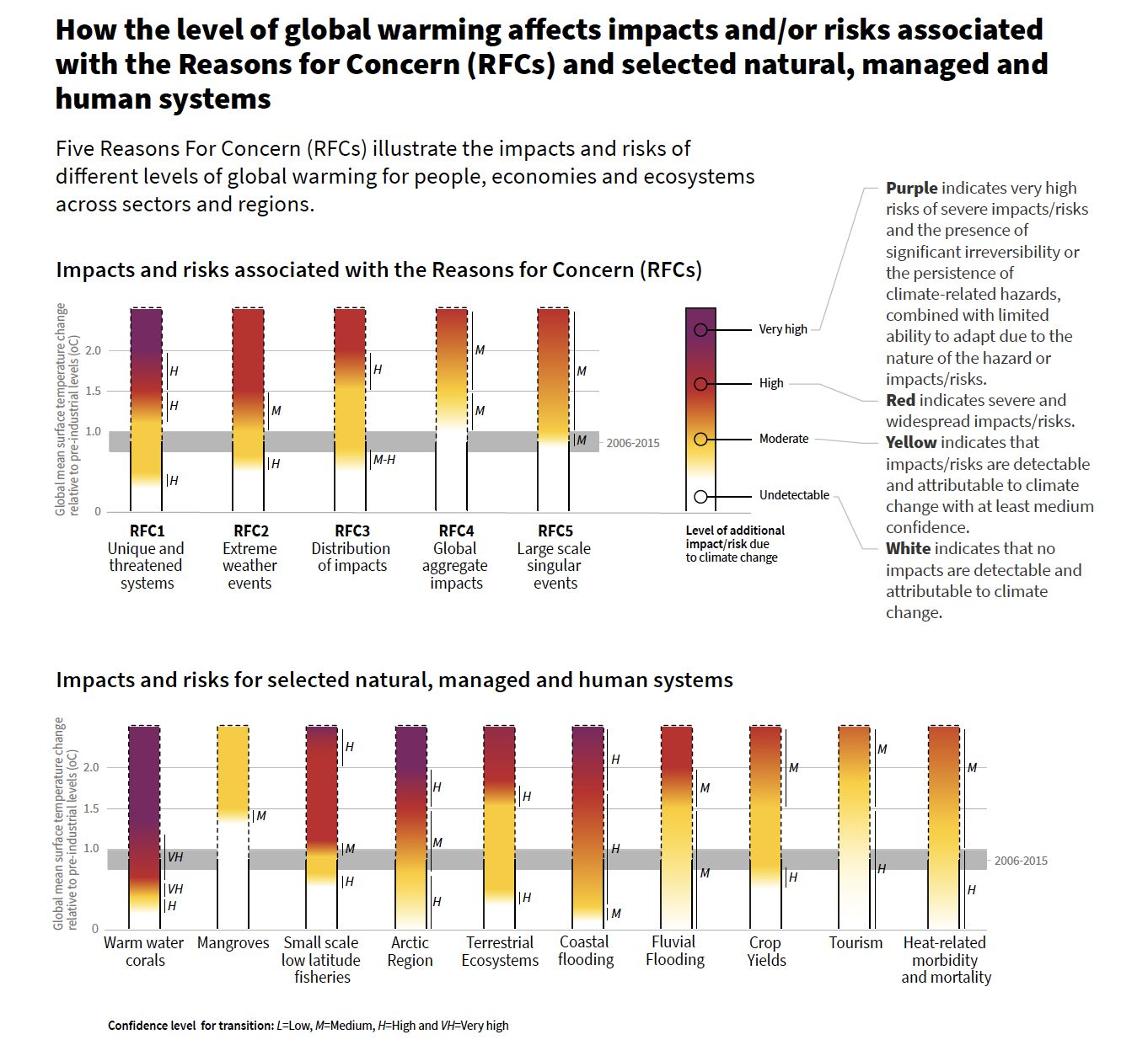 IPCC 1.5°C Report: Planet Nearing Tipping Point