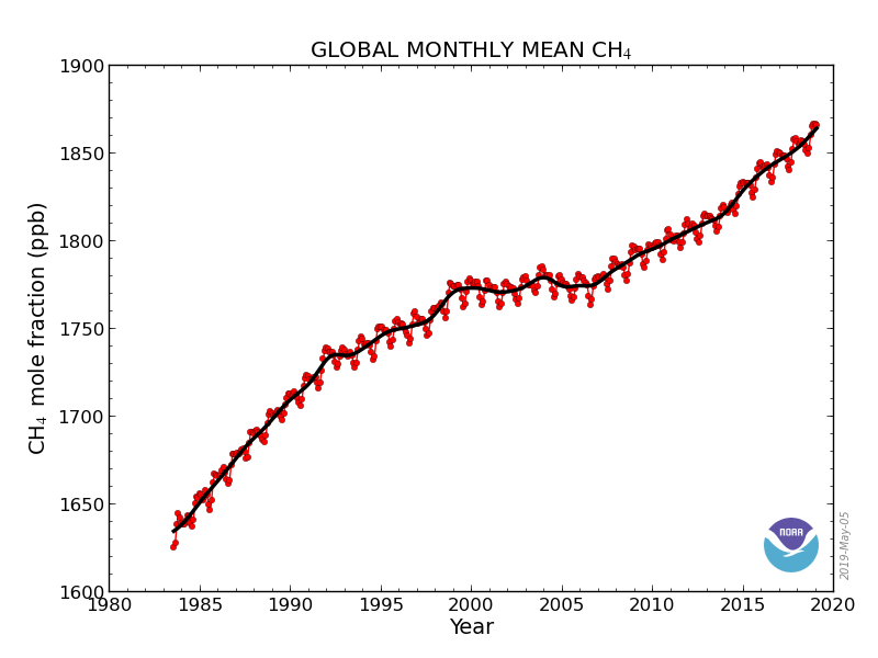 Unexpected Surge in Global Methane Levels