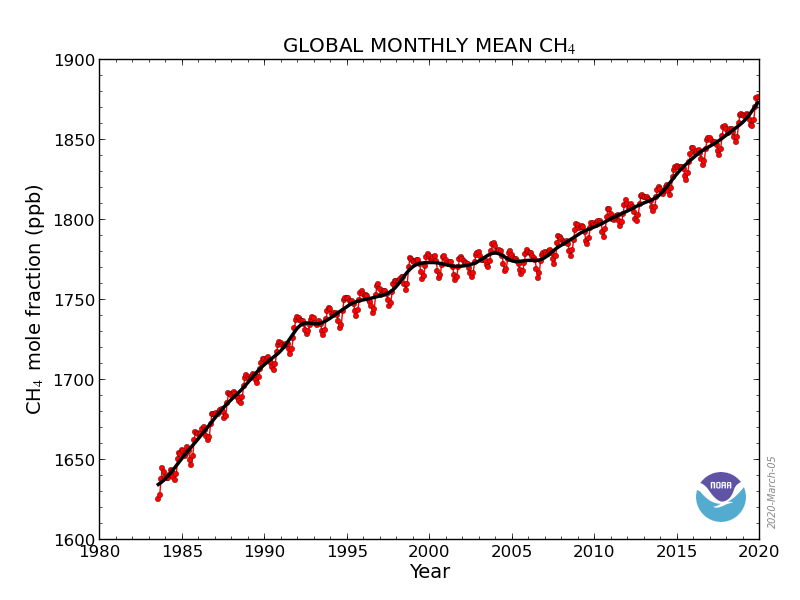 Unexpected Surge in Atmospheric Methane