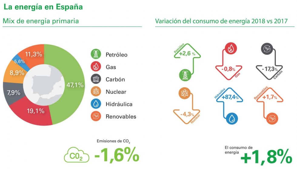 Spain COP25 Climate Change Energy